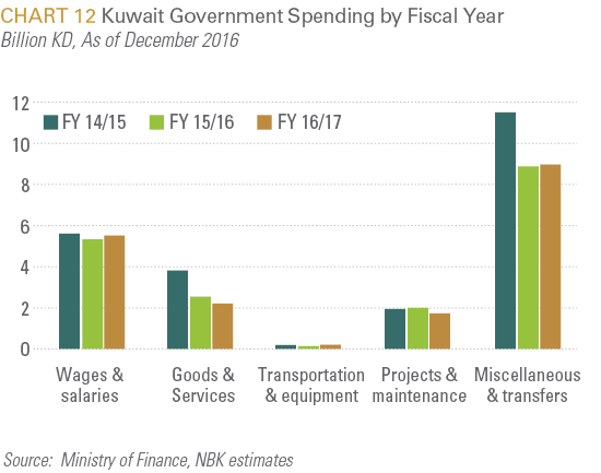 Kuwait Government Spending by Fiscal Year
