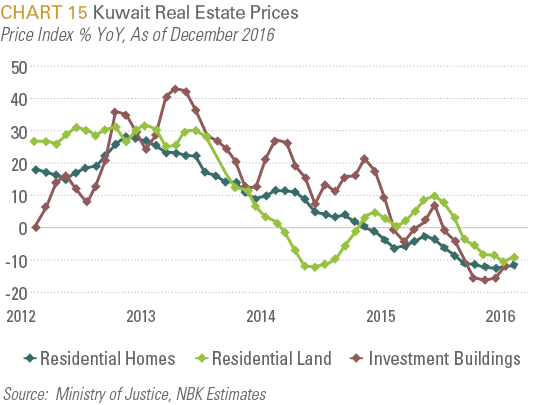 Kuwait Real Estate Prices