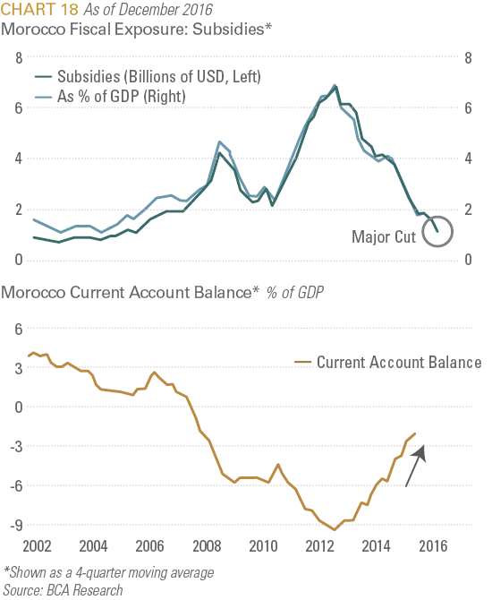 Morocco Fiscal Exposure: Subsidies