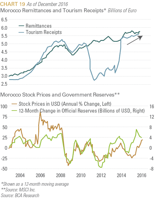 Morocco Remittances and Tourism Receipts