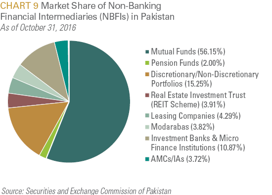 Market Share of Non-Banking Financial Intermediaries in Pakistan