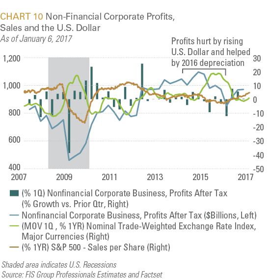 Non-Financial Corporate Profits, Sales and Dollar