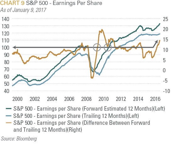 S&P 500 Earnings Per Share