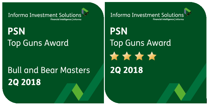FIS Group Named Top Guns Manager by Informa Investment Solutions for Seventh Straight Quarter